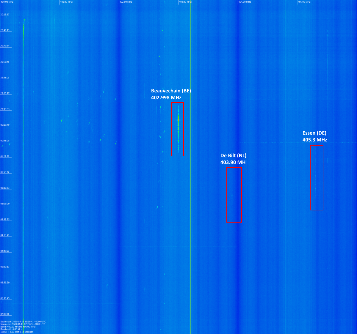 Bandscan Image from the last 12 hours with 3 sondes